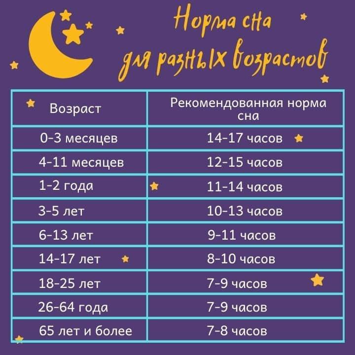Норма сна таблица