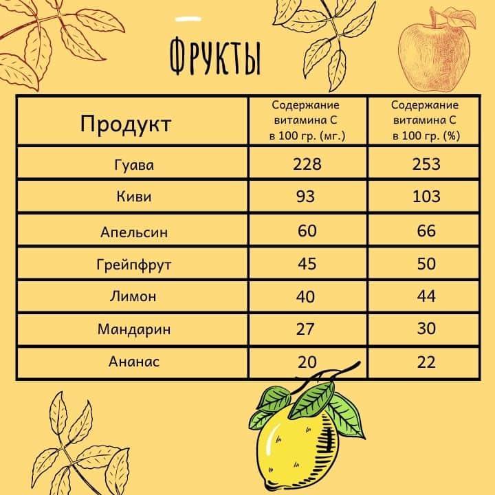 Витамин C в фруктах