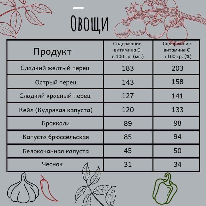 Витамин C в овощах