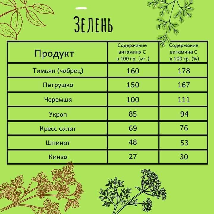 Витамин C в зелени